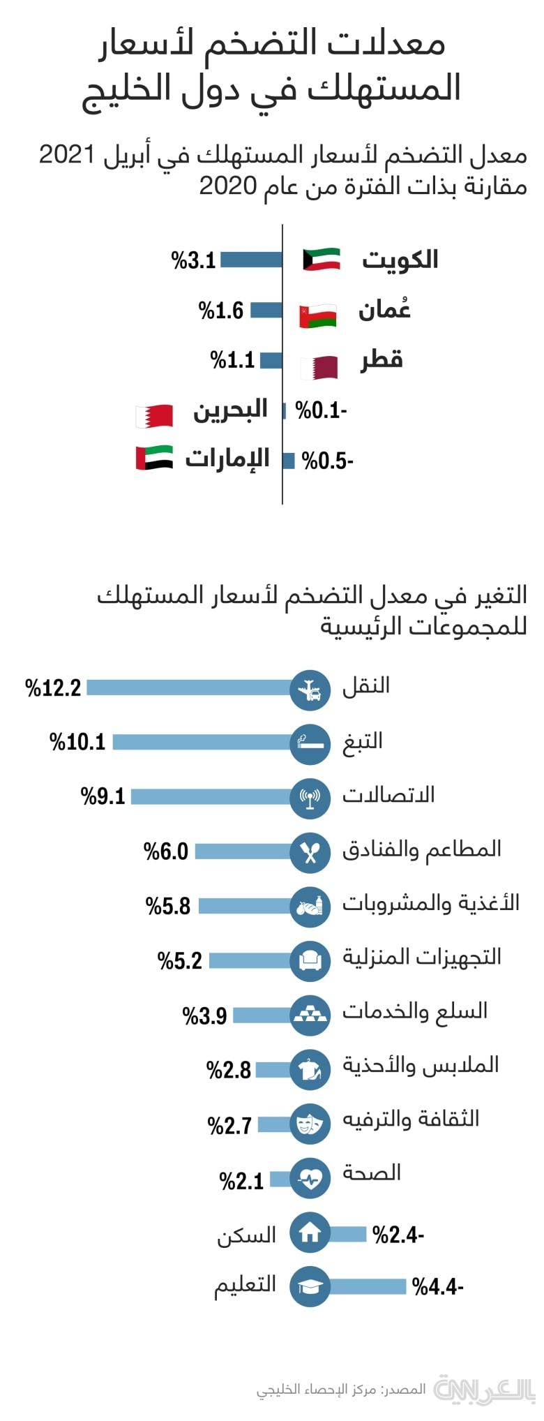 Inflation-consumer-prices-April2021-GCC