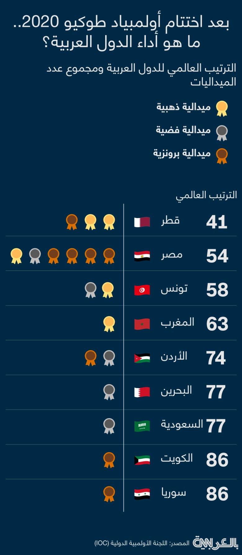 Olympics-arab-winners-final-2020