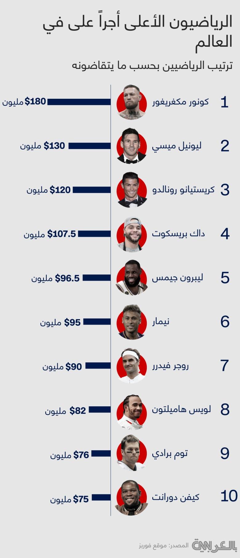 Highest-Paid-Athletes-2021