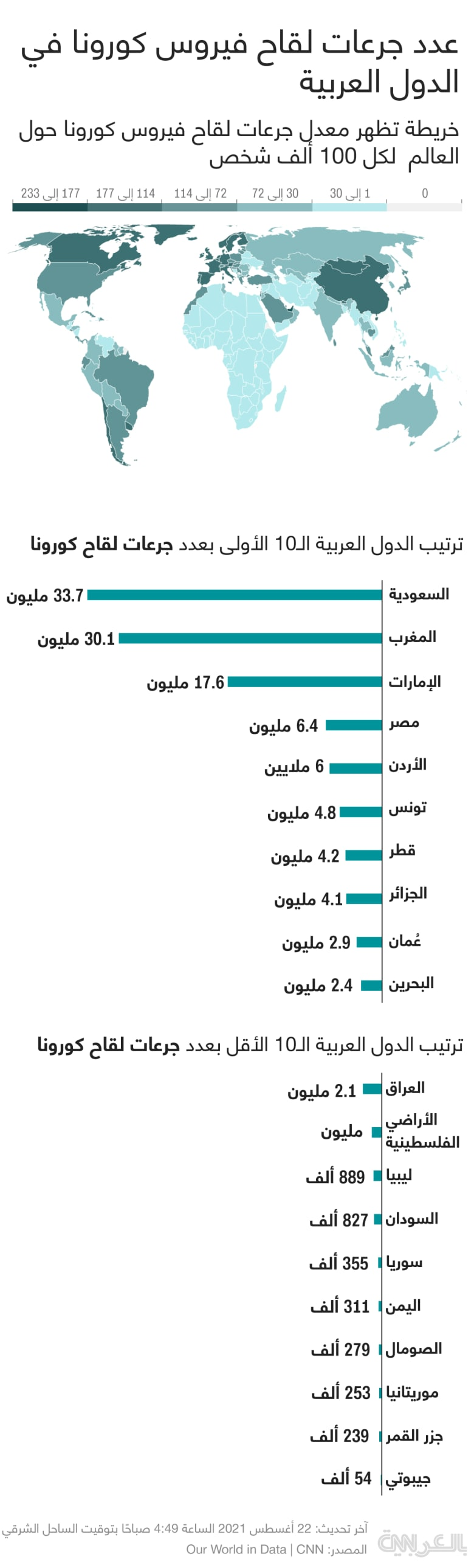 Vaccination-Rate-Arab-Aug-22