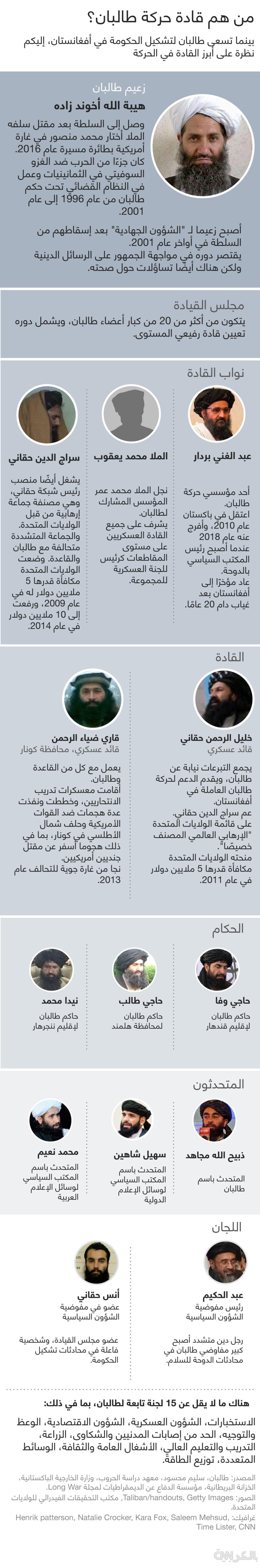 talibal-key-members