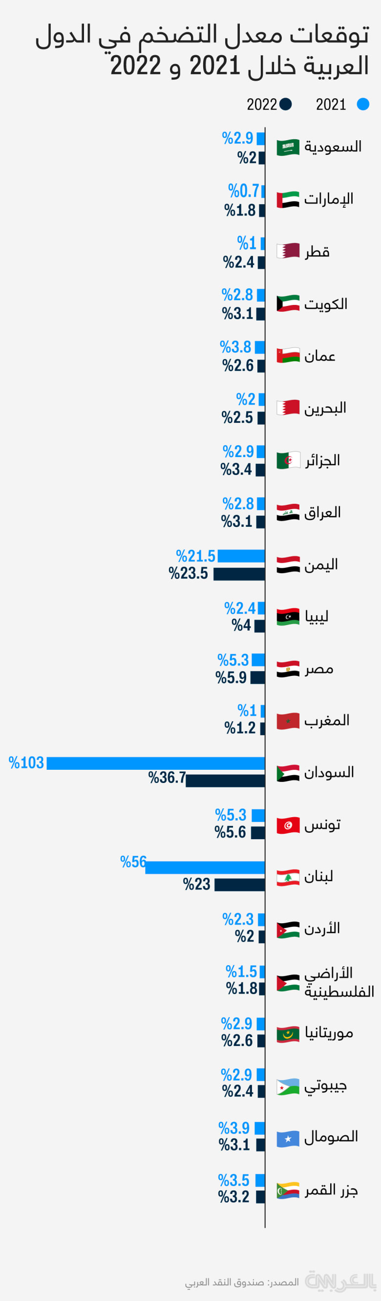 inflation-rate-arab-countries-2021-2022
