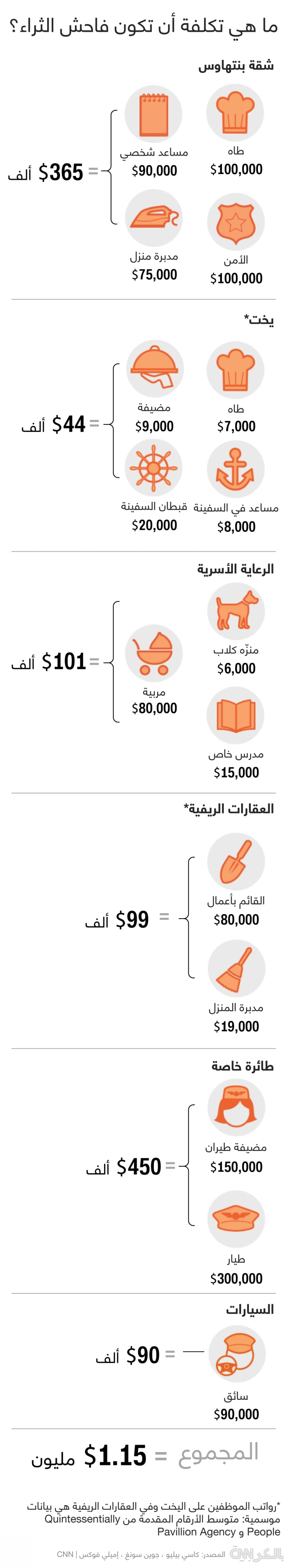 Cost-of-being-super-rich-infographic