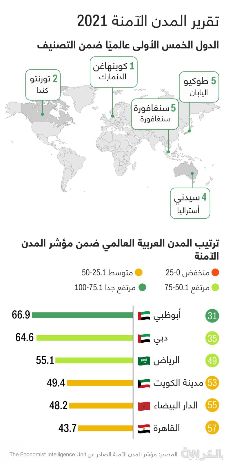 Safest-cities-worldwide-arab-2021