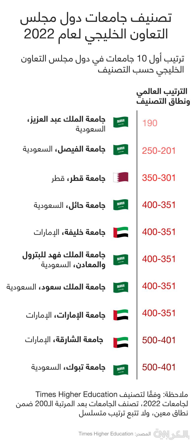 GCC-universities-top-10-2022
