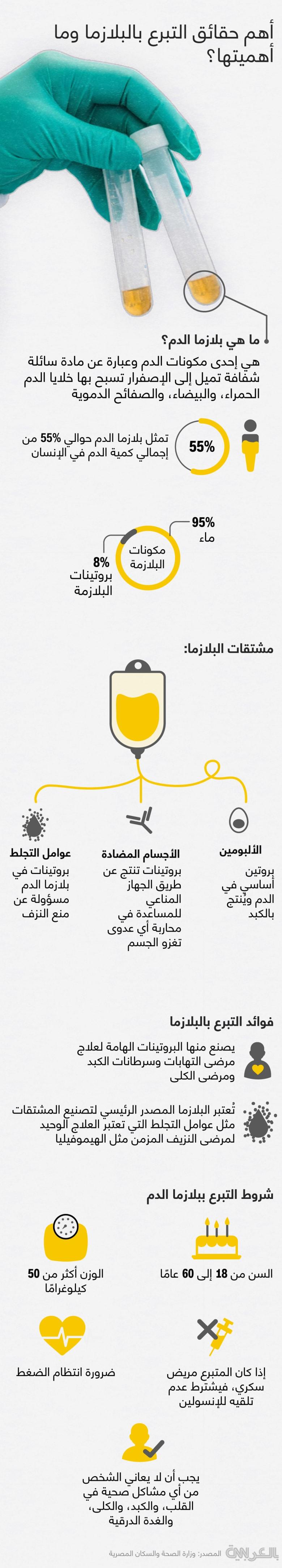 Facts-donating-blood-plasma