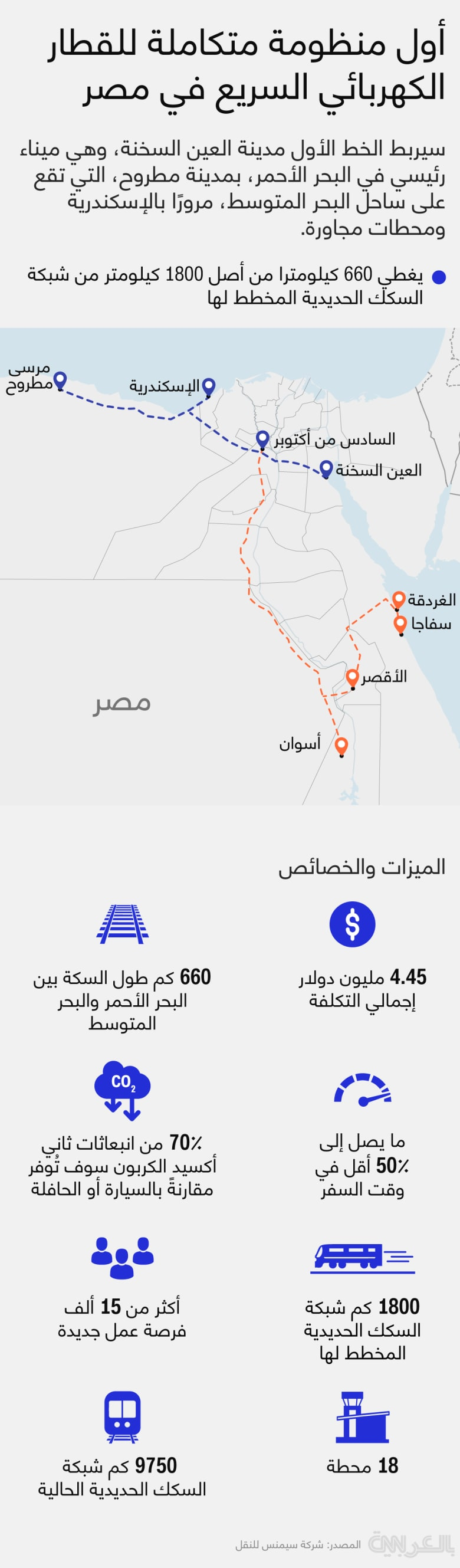 Siemens-rail-Egypt-2021