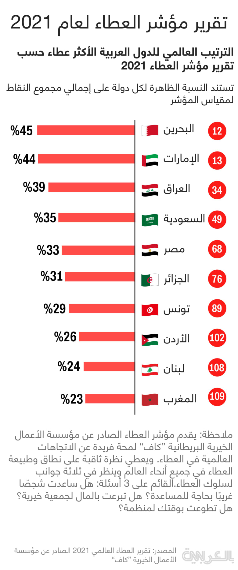world-giving-index-arab-countries-2021