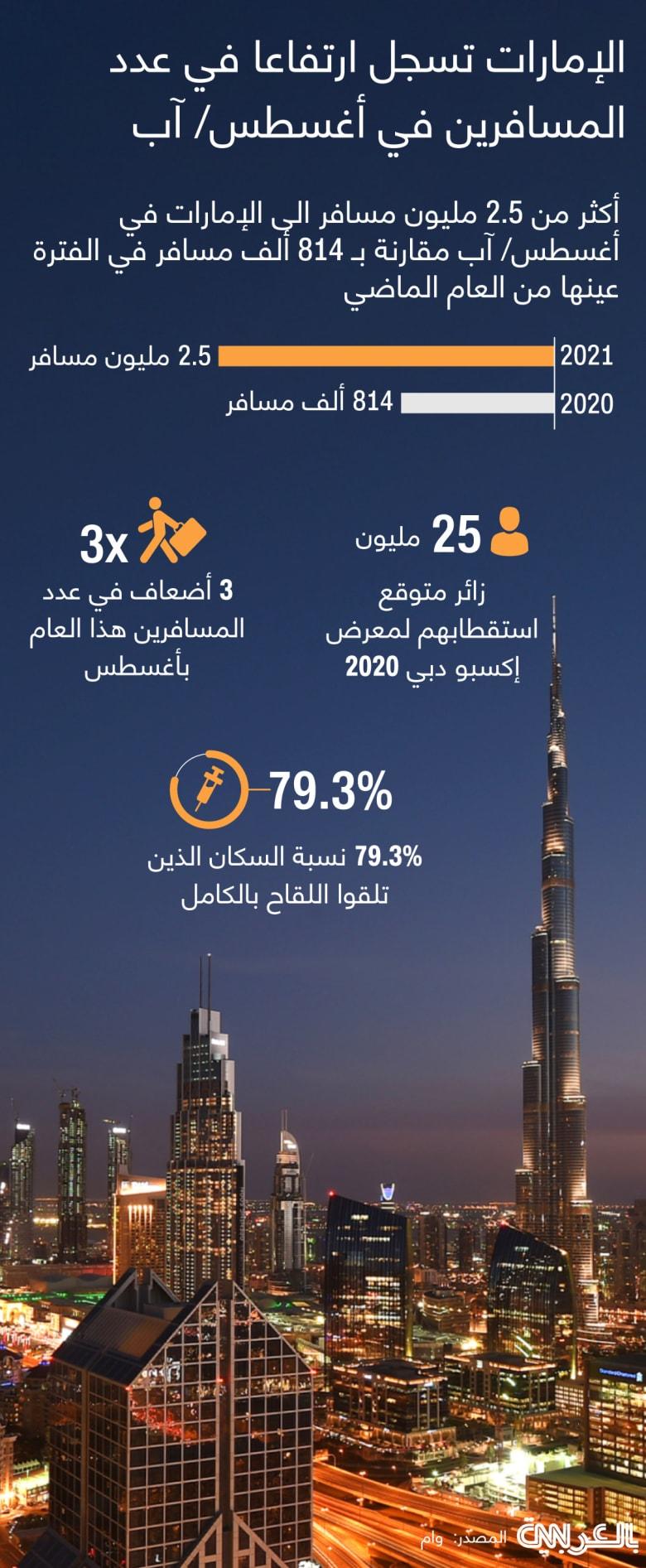 UAE-travel-rises-expo-AUG-2021