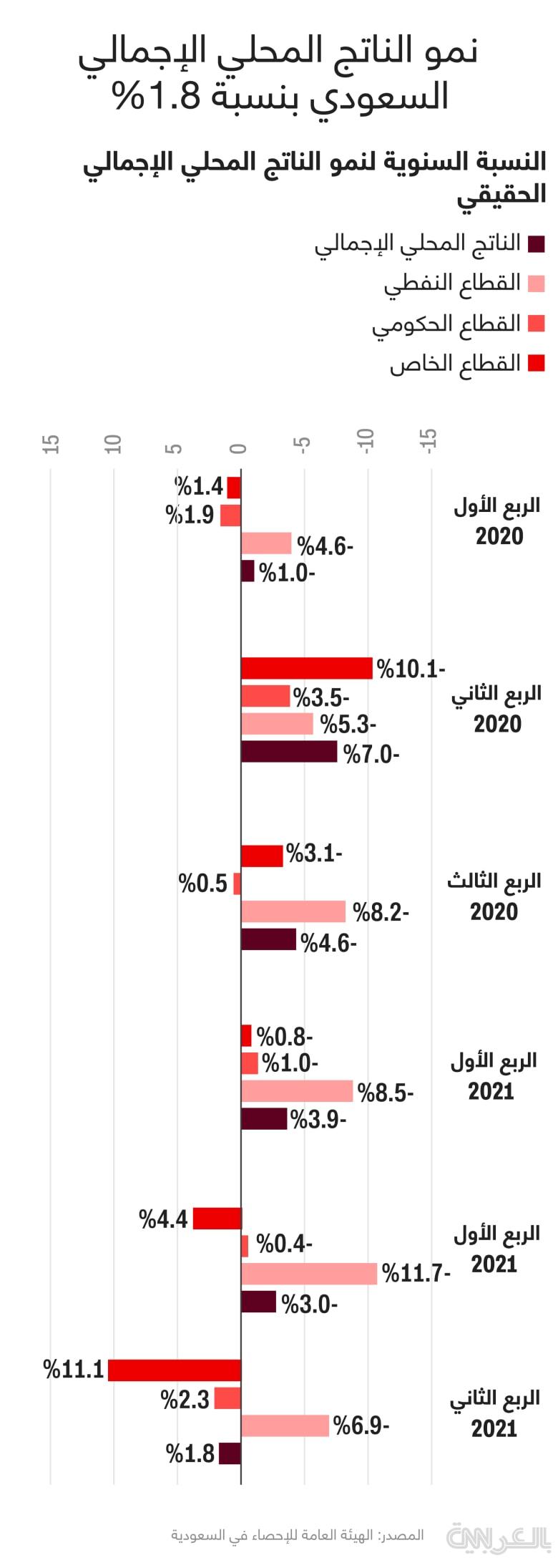 Saudi-GDP-annual-growth-2021-Q2