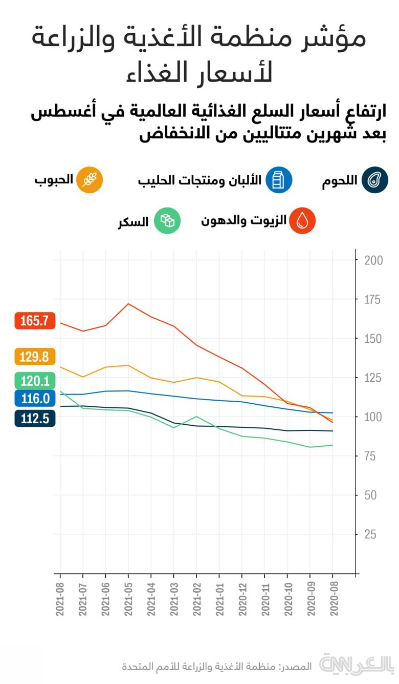 FAO-commodities-prices-Aug2021
