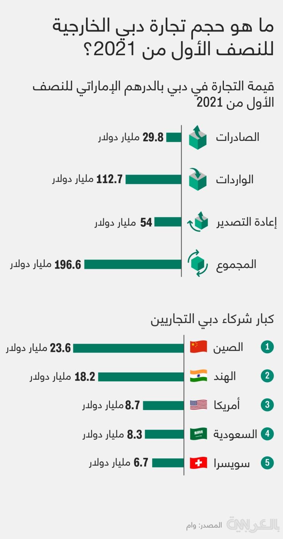 Dubai-External-trade-h1-2021