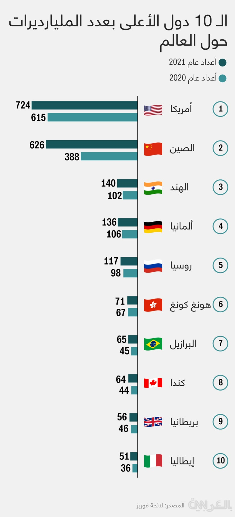 Top-10-countries-with-billionaires-2021