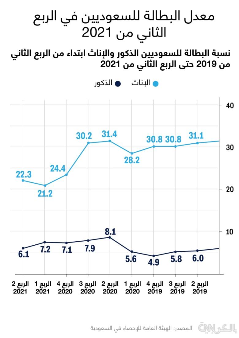 saudi-unemployment-Q2-2021