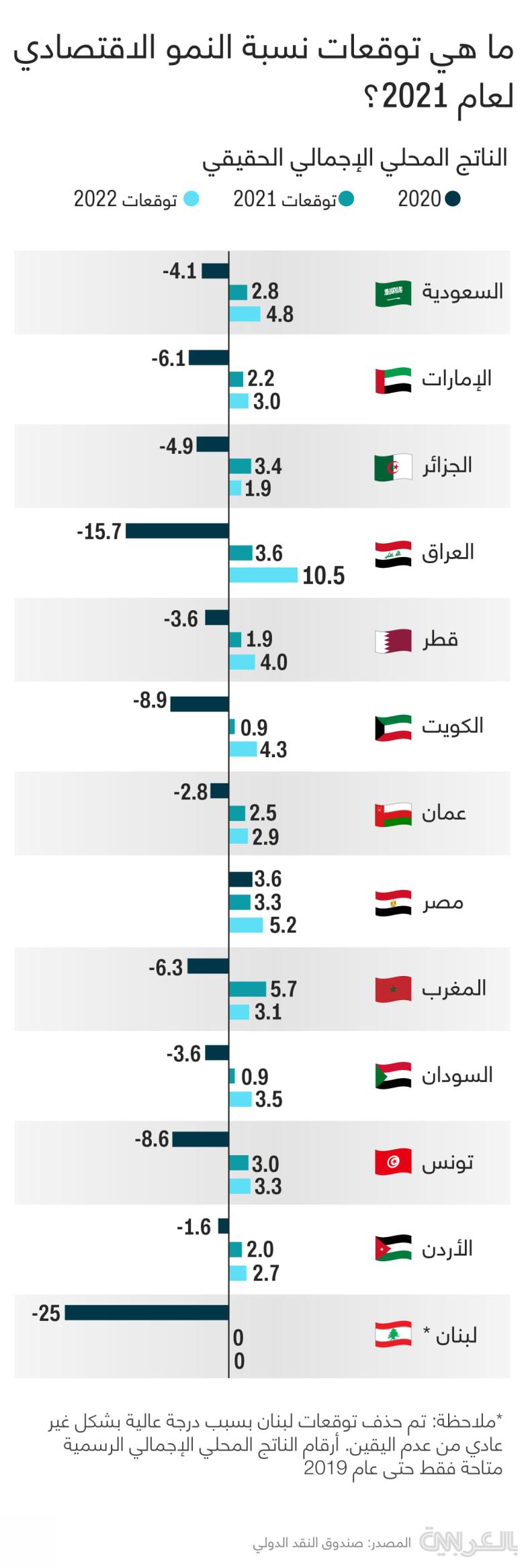 Arab-Oil-GDP-2020-2021