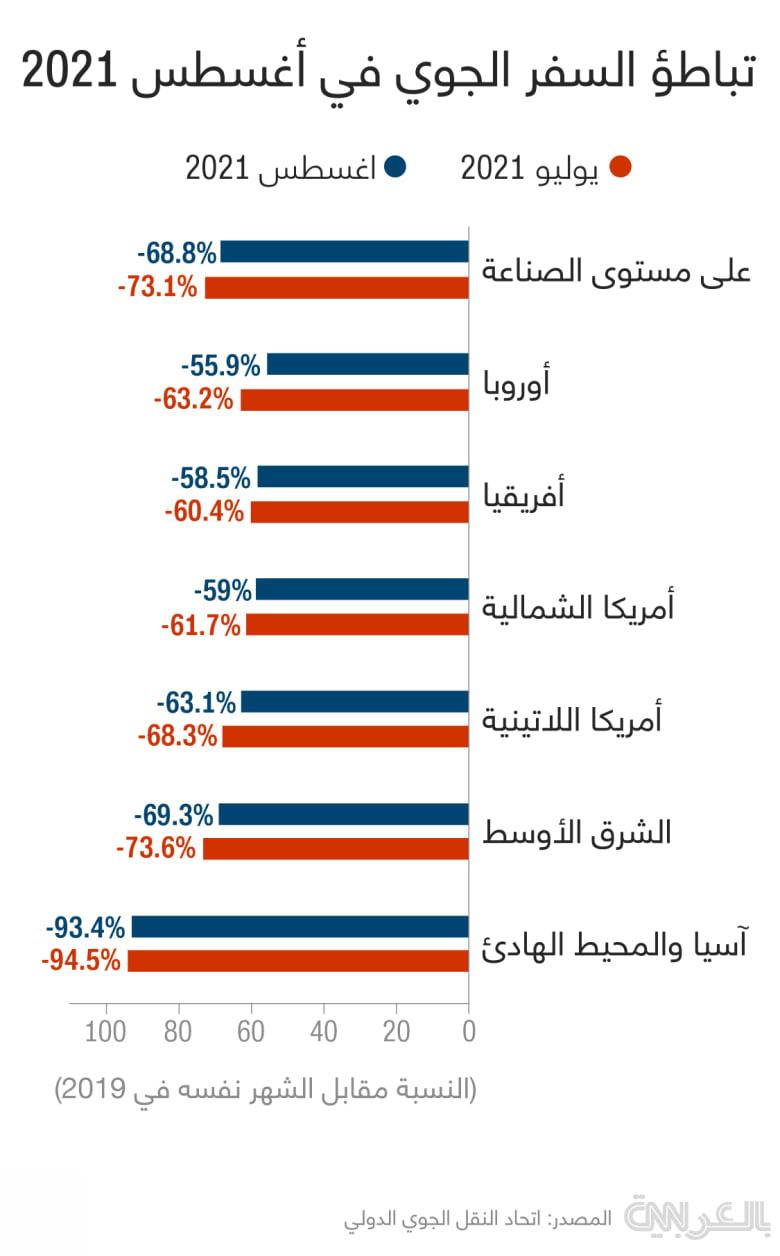 IATA-passenger-market-august-2021