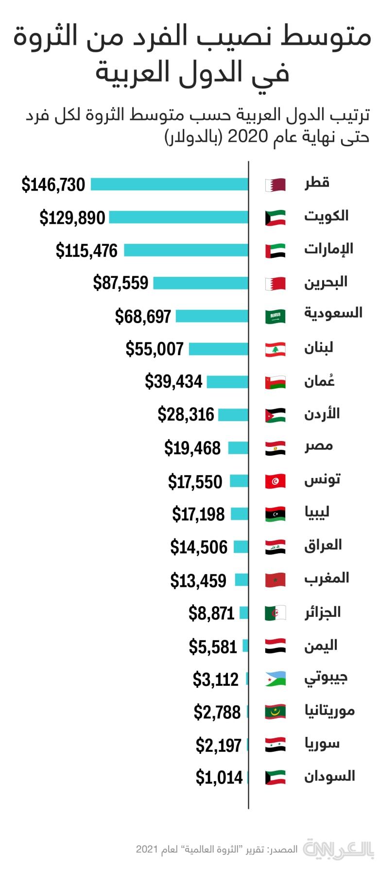 arab-countries-wealth-2021