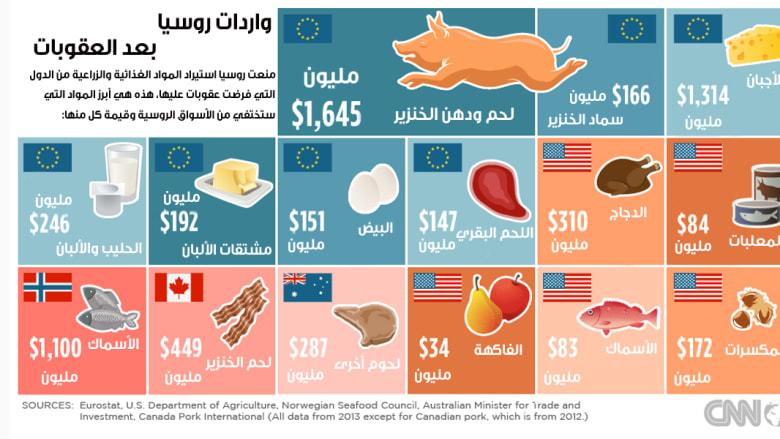 رداً على عقوباتها.. روسيا تمنع استيراد المواد الغذائية من بعض الدول