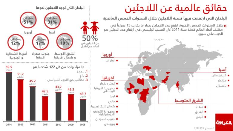 بالأرقام والصور: لاجئو العالم 59 مليونا.. أزمة فاقمتها الحرب السورية وأوروبا الوجهة الأولى