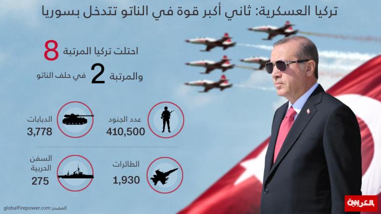 انفوجرافيك: بعد تدخلها في سوريا.. ما هي قدرات تركيا العسكرية؟