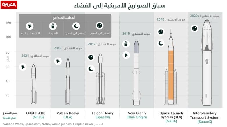 هل تعلم ما الغرض من هذه الصواريخ الأمريكية؟