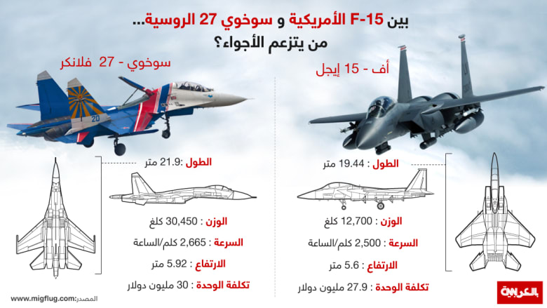 البنتاغون: متر ونصف بين مقاتلة روسية وطائرة استطلاع أمريكية