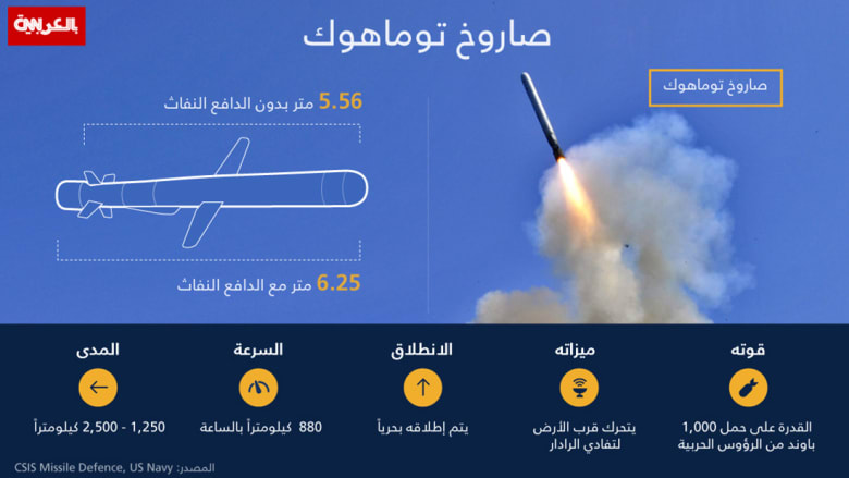 يتصدرها توماهوك.. ما هي الأسلحة التي قد تستخدمها أمريكا وحلفاؤها في ضرب سوريا؟