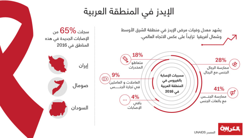 """حالات الوفاة بـ""""الإيدز"""" تتزايد في المنطقة العربية..والصومال والسودان وايران في الطليعة"""