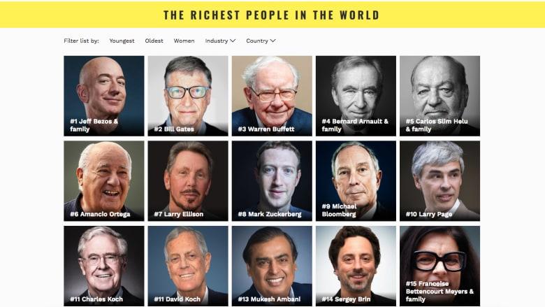 """52  مليارديرا يغادرون قائمة """"فوربس 2019"""".. فماذا عن ثرواتهم؟"""