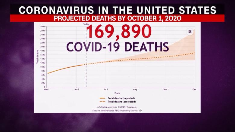 بيانات جديدة تتنبأ بـ170 ألف حالة وفاة مرتبطة بفيروس كورونا في الولايات المتحدة بحلول أكتوبر