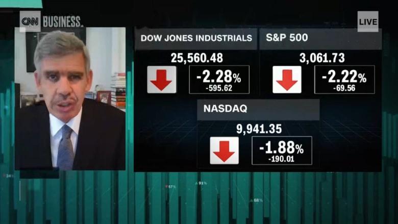 العريان لـCNN: من غير المحتمل أن تعود أسواق الأسهم إلى مستويات مارس المتدنية