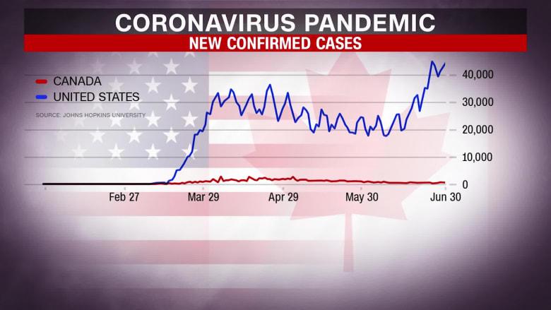 كندا لديها أنجح الاستجابات لوباء فيروس كورونا.. ما هو السر؟