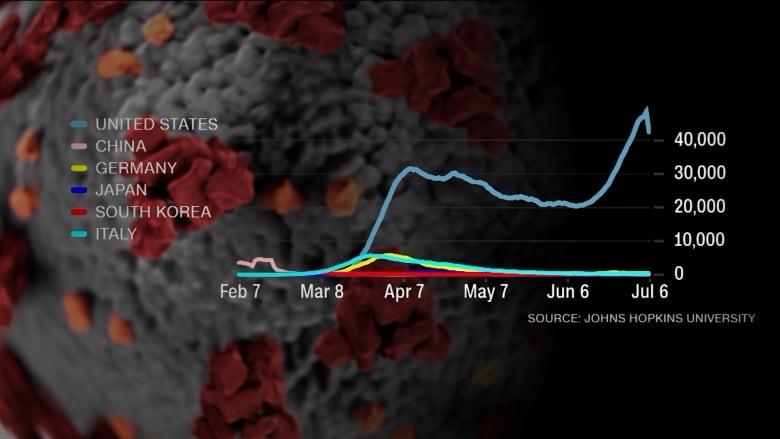 ما هي البلدان التي نجحت في كبح انتشار فيروس كورونا؟