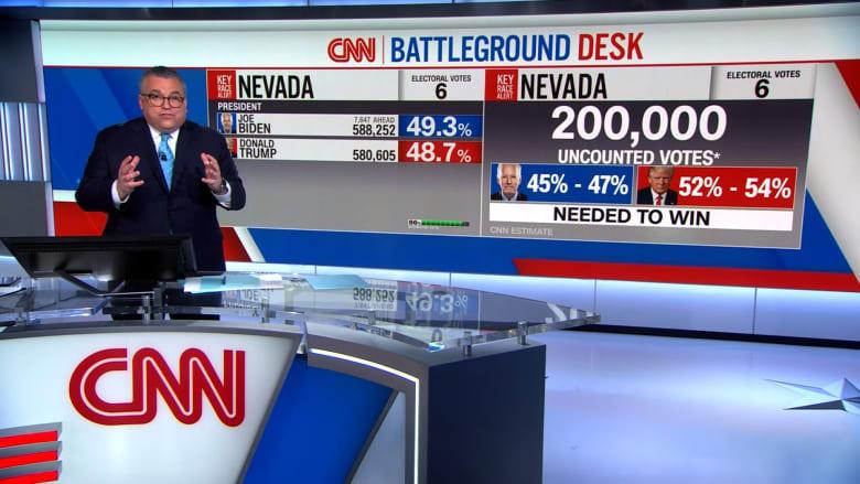 مذيع CNN يشرح لماذا لا يزال ترامب وبايدن بحاجة للفوز بولاية نيفادا