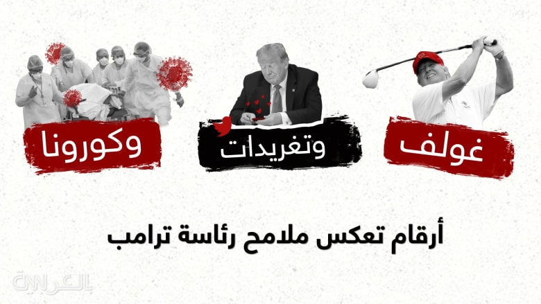 غولف وتغريدات وكورونا.. أرقام تعكس ملامح رئاسة ترامب