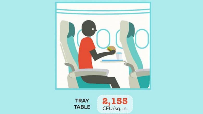 صينية الطعام وصنبور الماء..من أكثر الأماكن انتشاراً للبكتيريا في الطائرة
