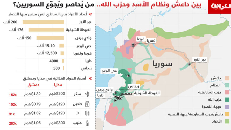 الأمم المتحدة: التجويع الروتيني والمنهجي في سوريا انتهاك جسيم للقانون الدولي