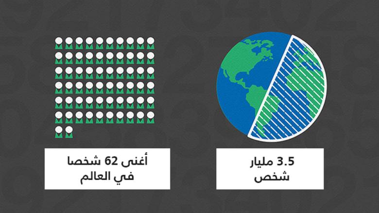 ثروات 62 شخصا تعادل ما يملكه نصف سكان الكرة الأرضية