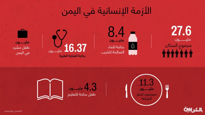 بالأرقام.. هذا الوضع الإنساني في اليمن خلال شهر واحد