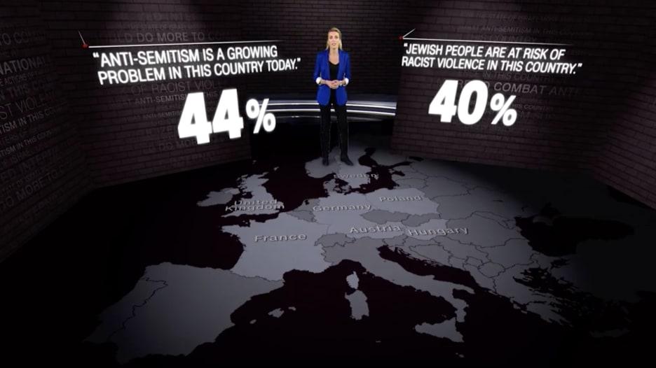"""استطلاع لـCNN يظهر مدى انتشار """"معاداة السامية"""" في أوروبا"""