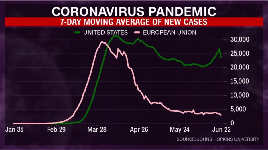 رسم بياني يوضح الفرق الصارخ بين استجابة أمريكا وأوروبا لجائحة كورونا